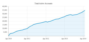 BuzzGrowth2010-May2014